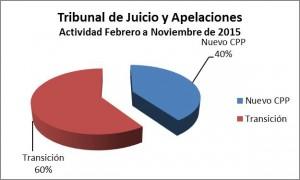 Informe TJyA 2015 - Grafico 1