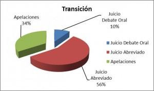 Informe TJyA 2015 - Grafico 3