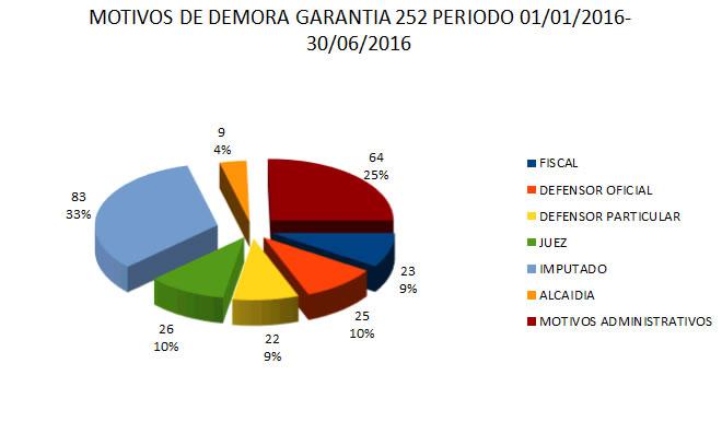 Motivos Audiencias - Garantia Enero a Junio 2016
