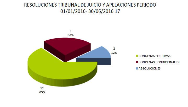 RESOLUCIONES TRIBUNAL DE JUICIO Y APELACIONES PERIODO 2016