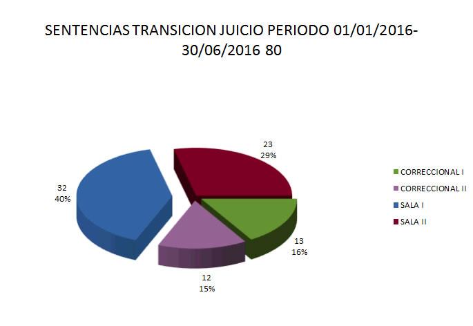 SENTENCIAS TRANSICION JUICIO PERIODO 2016