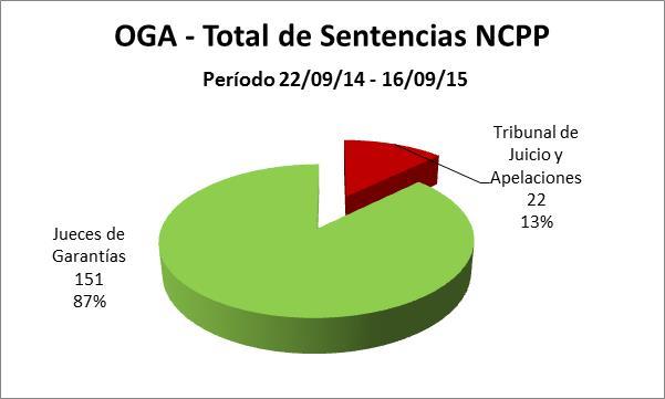 Oga - Total Sentencias Nuevo Sistema NCPP