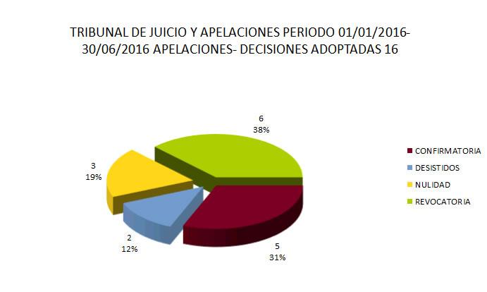 tribunal de juicio y apelaciones 2016 - apelaciones y decisiones adoptadas