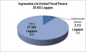 Información SIC 36-16 - UF Paraná - Grafico 1