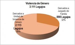 Información SIC 36-16 - UF Paraná - Grafico 2