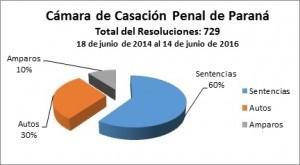 Información SIC 131-16 - Cámara Casación Penal - grafico