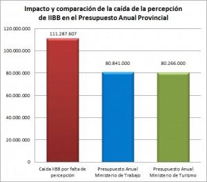 Informacion SIC 143-16 - Impacto y comparación caída en IBB