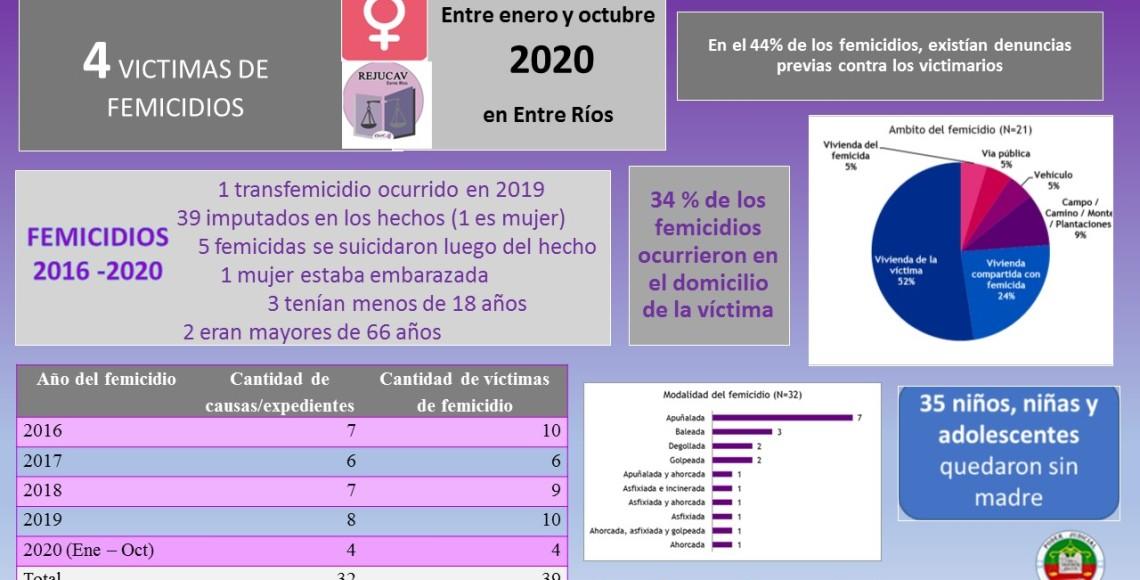 femicidios-2020