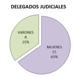 delegados judiciales