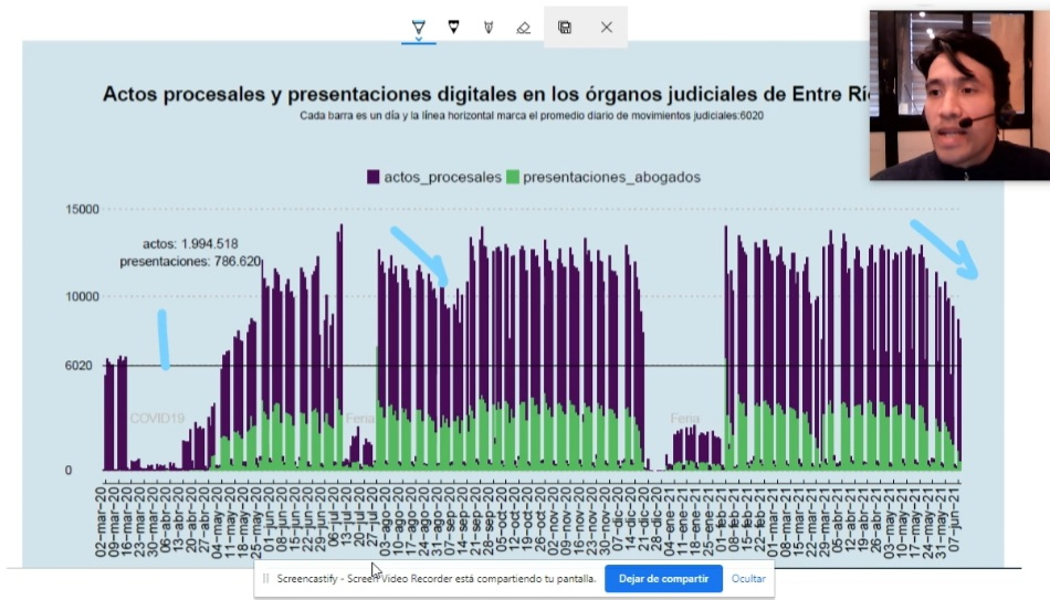 En Pandemia : 2 millones de actos procesales y más de 790 mil presentaciones digitales
